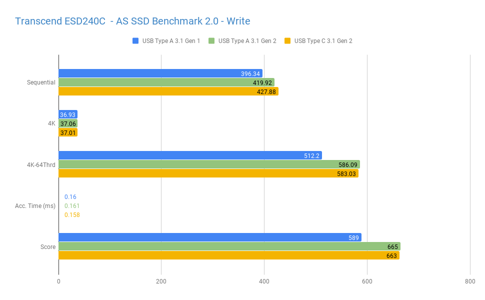 transcend esd240c benchmarks