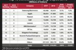 Kingston Technology is Among the Top 10 Semiconductor Chip Buyers in the World